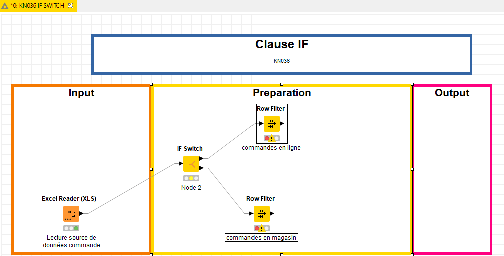 Clause IF Switch KNIME