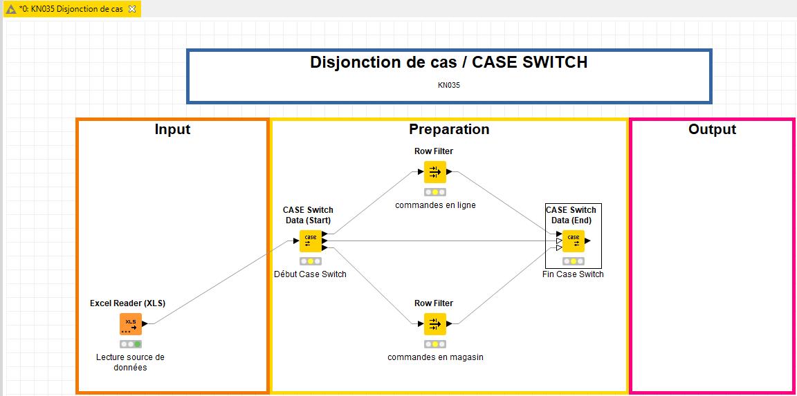 Comment utiliser un case switch