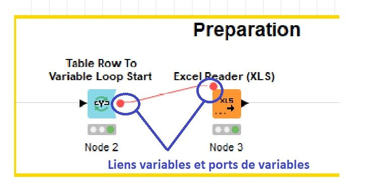 KNIME variable flux