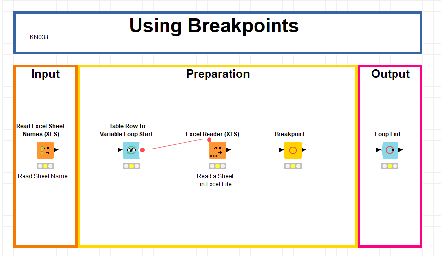 Breakpoints dans KNIME
