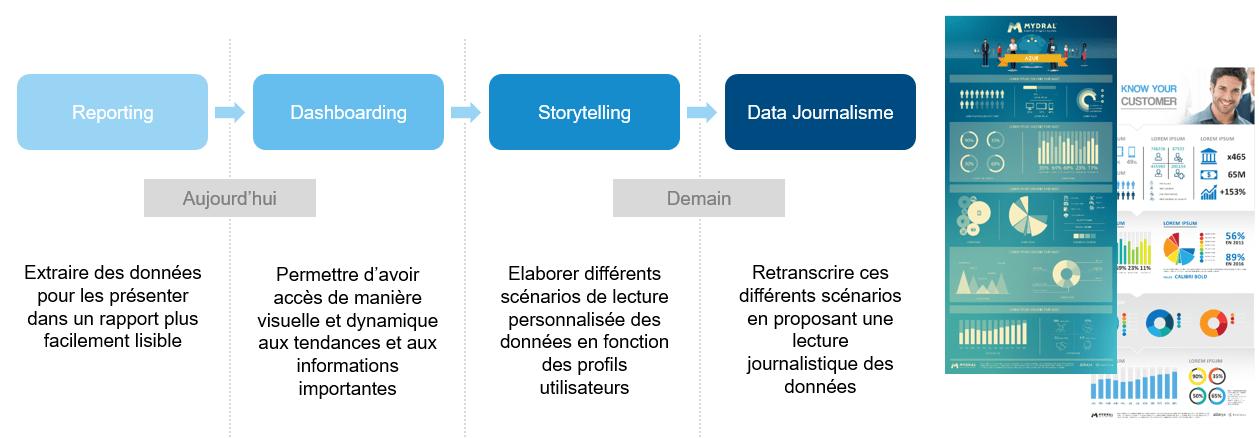 Data-journalisme