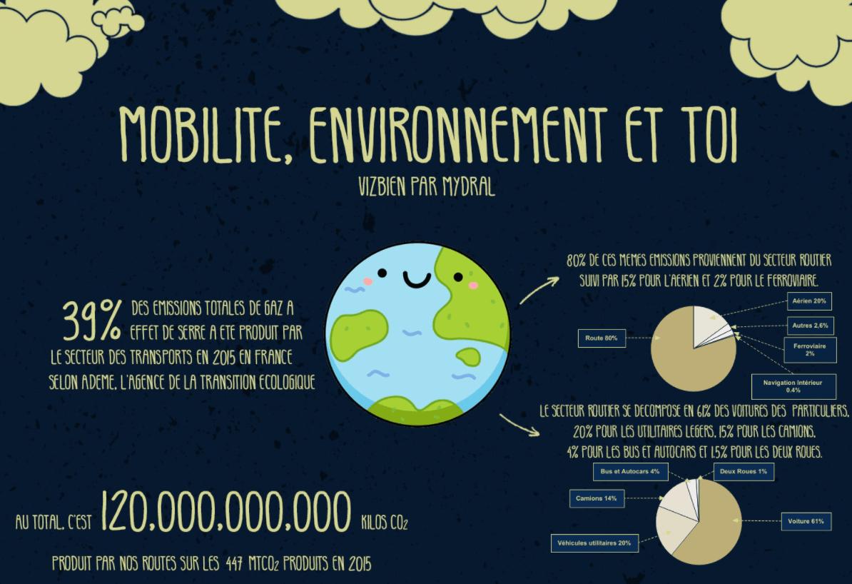 Mobilité Environnement et toi