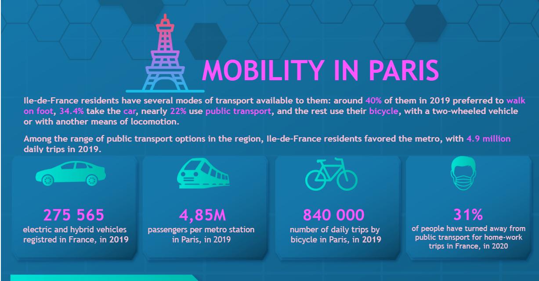 MobilityInParis