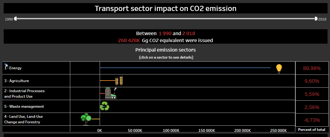 Transport sector impact on CO2 emission