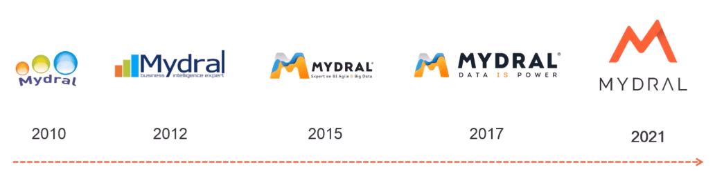 Identité visuelle Mydral - Evolution logo
